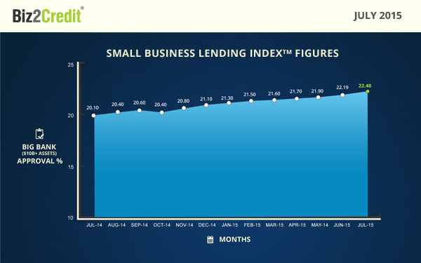 Article #2a - July 2015 infographics - Small-business-lending-index