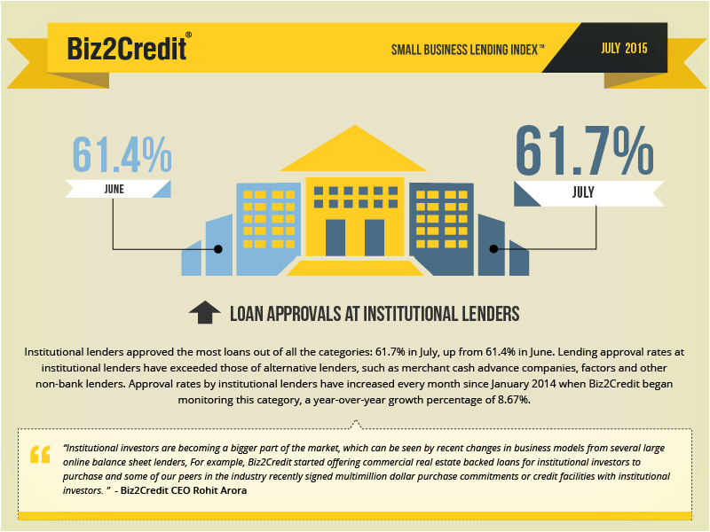 Article #2c - July 2015 infographics - Institutional_Lenders