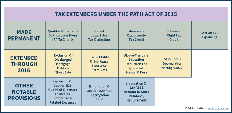 Tax Extenders under the PATH Act of 2015 - TaxAct ProAdvance